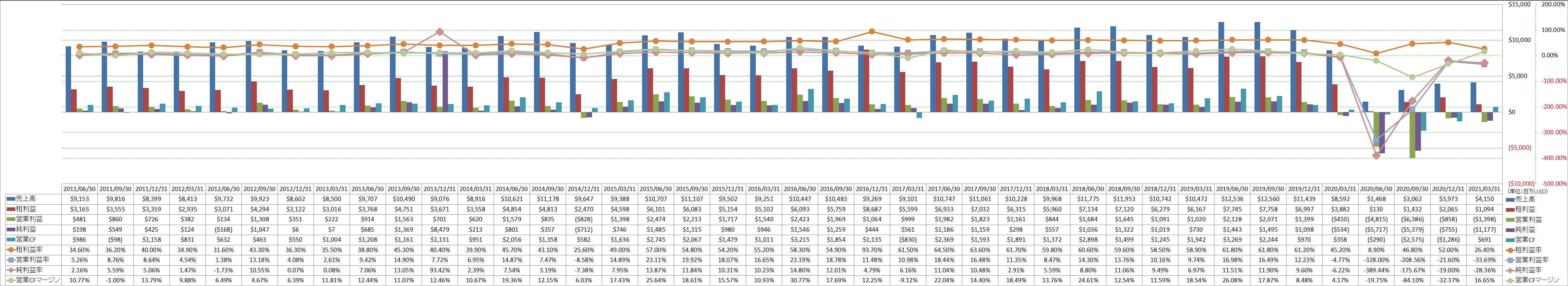 デルタ 航空 株価 チャート