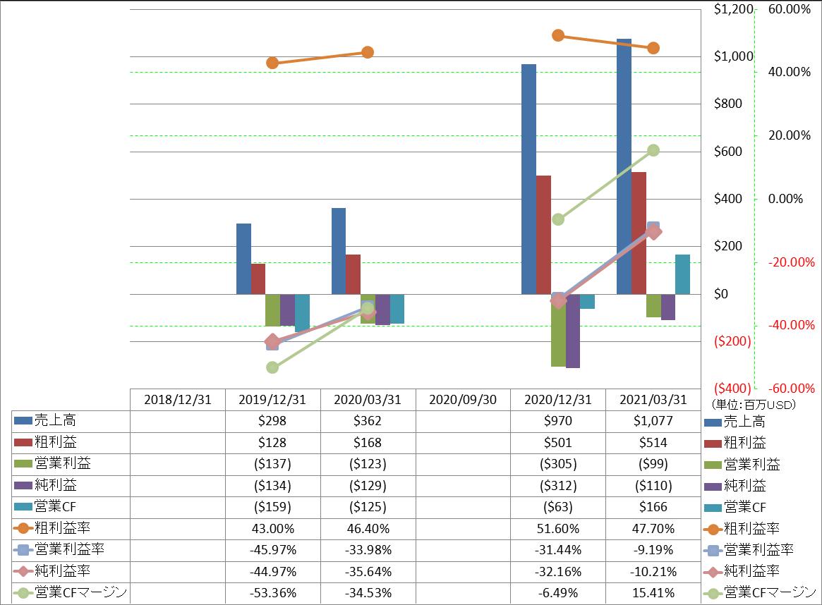 ダッシュ 株価 ドア ドアダッシュ株下落、今年「最もばかげた」IPOとシトロン指摘