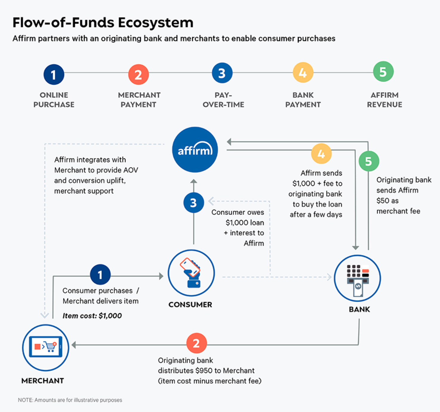 Affirm-Loan-Origination-and-Servicing-Model