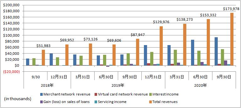 Affirm-Revenue-details