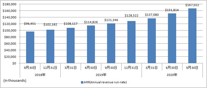 BigCommerce-ARR