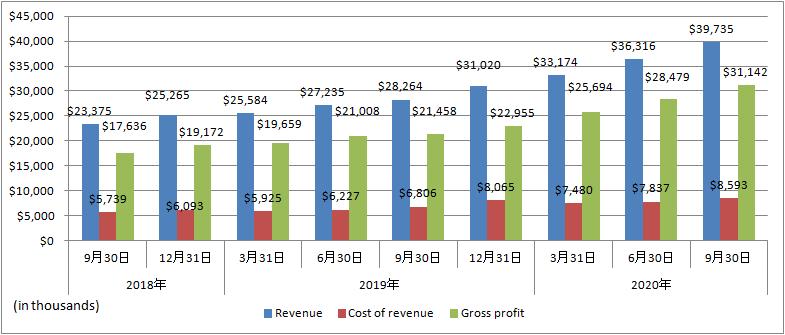 BigCommerce-Revenue