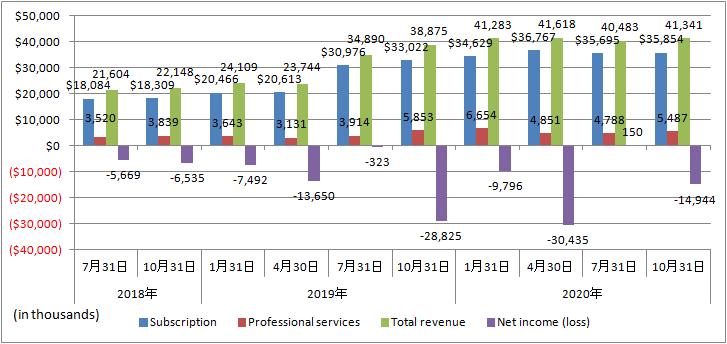 C3ai-Revenue-Net-income
