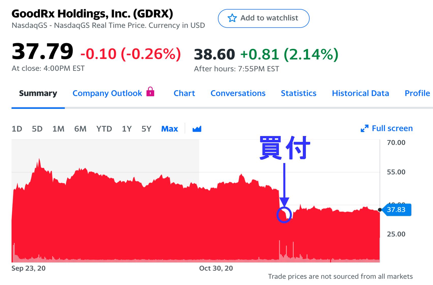 GoodRx株価