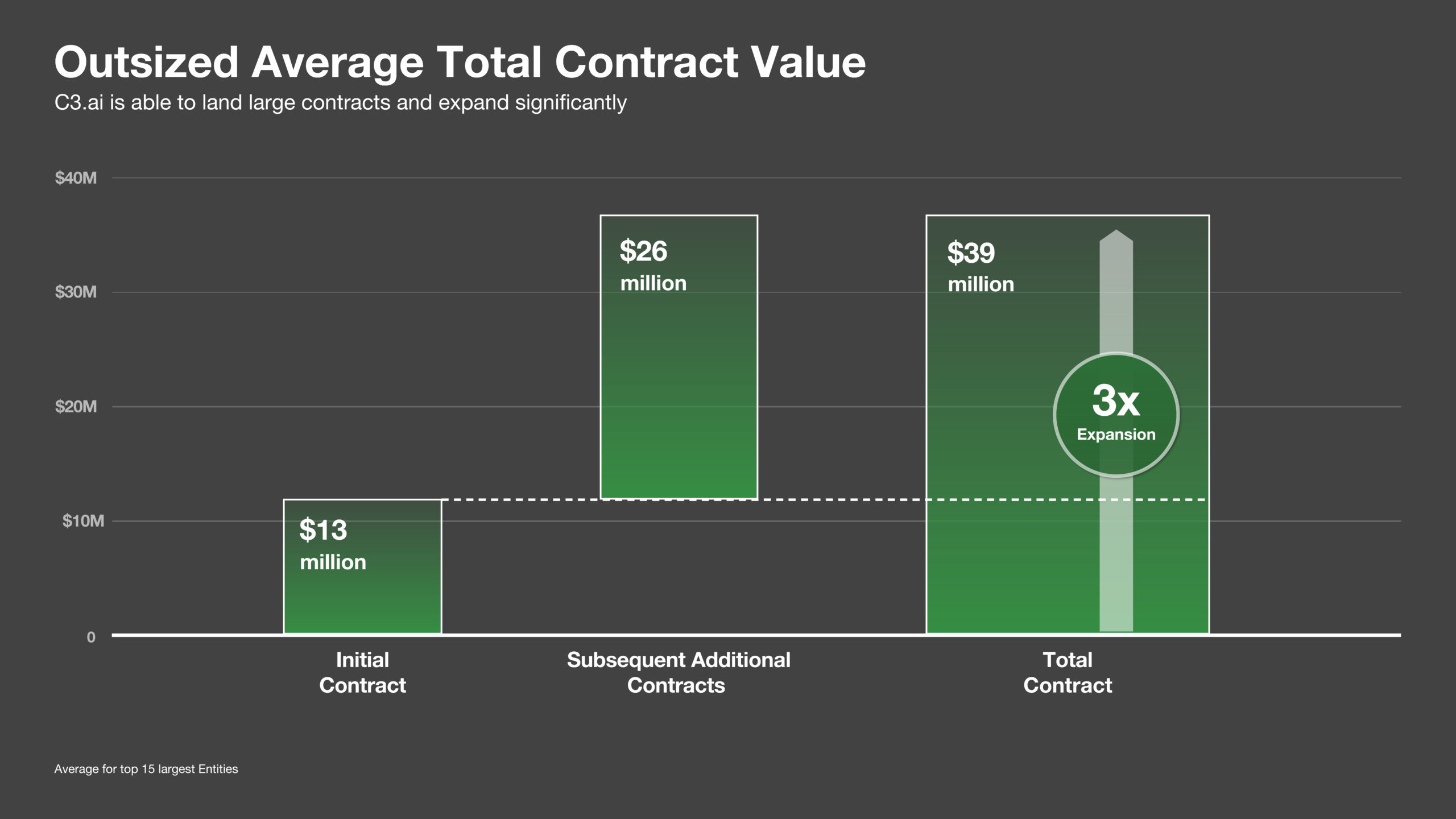 Outsized Average Total Contract Value