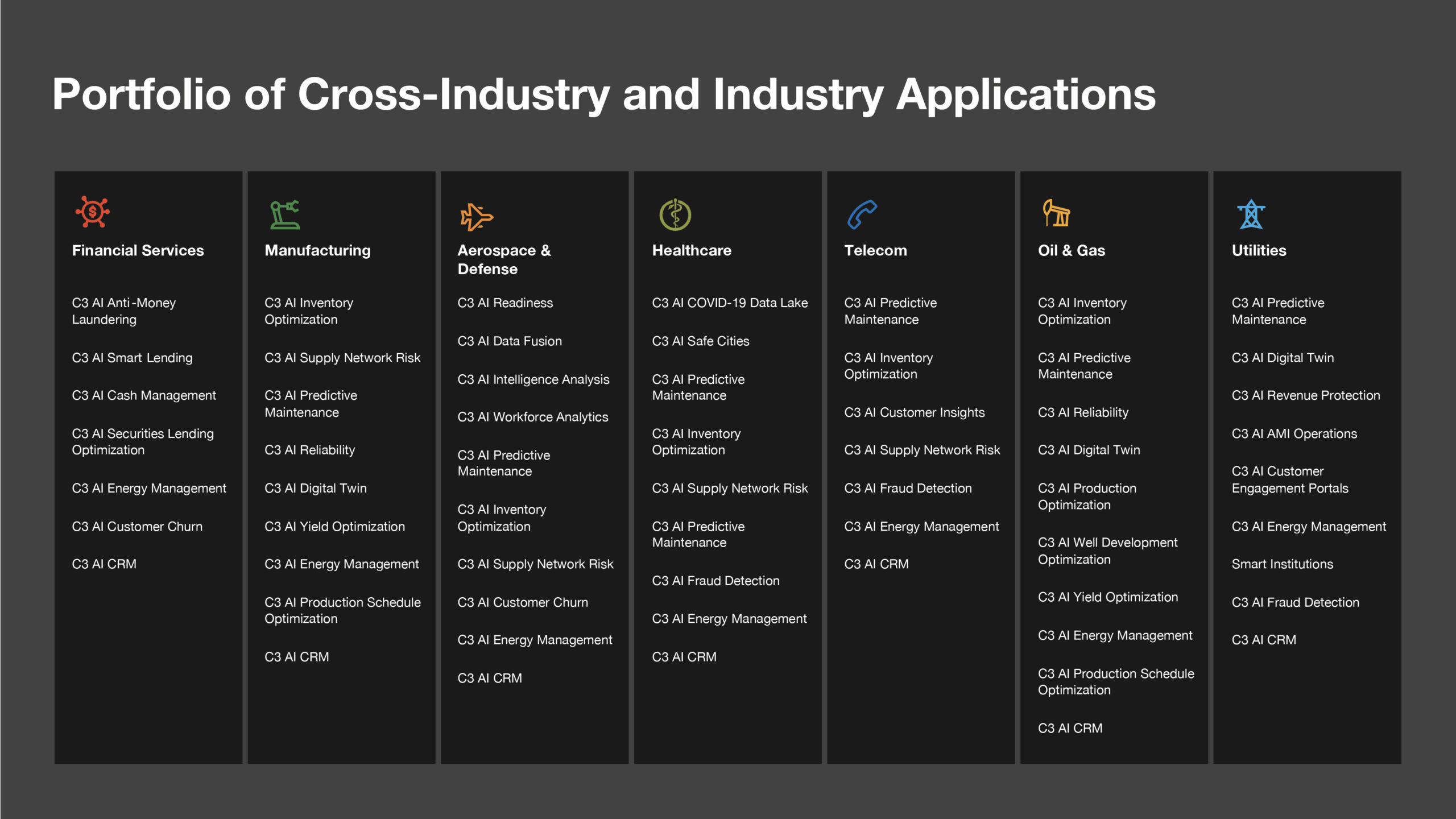 C3 AI Applications