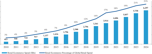 The-adoption-of-retail-ecommerce-is-accelerating