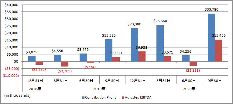 Upstart-Contribution-Profit