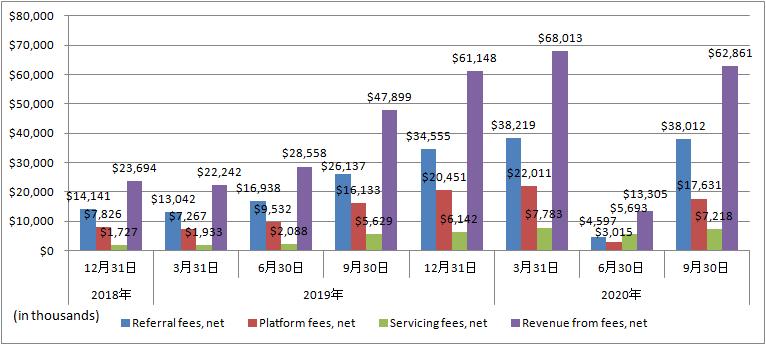Upstart-Revenue-from-fees