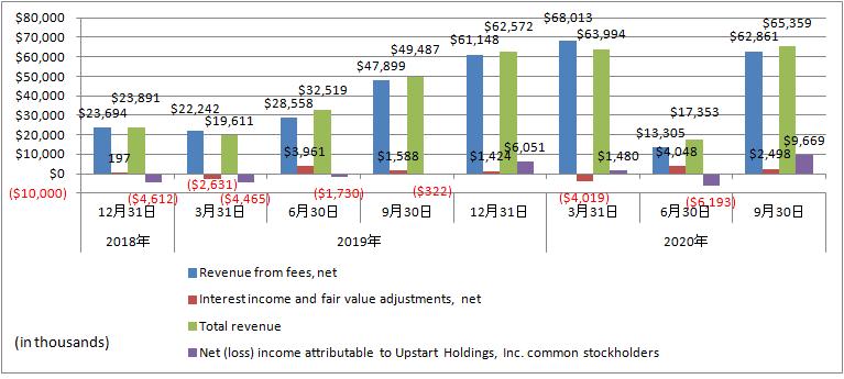 Upstart-Revenue