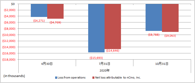 nCino-2020-Net-loss