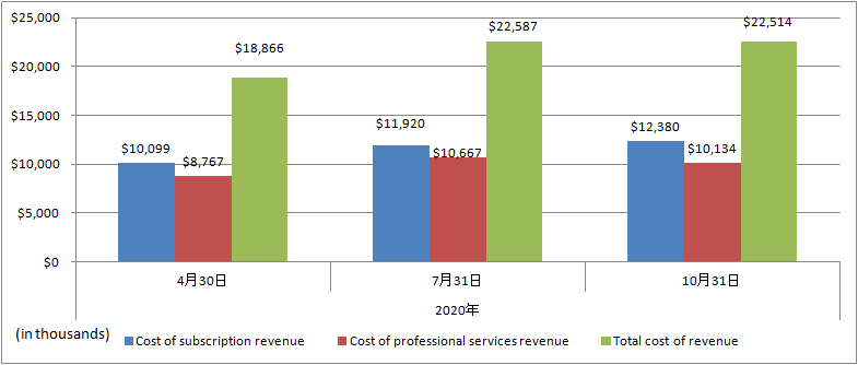 nCino-2020-Total-cost-of-revenue