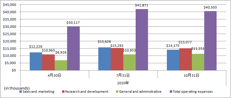 nCino-2020-Total-operating-expenses