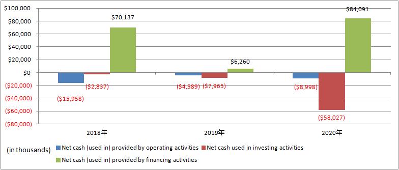 nCino-Net-cash