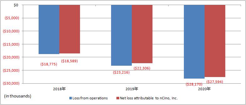 nCino-Net-loss