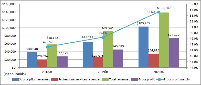 nCino-Revenue