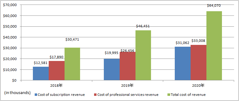 nCino-Total-cost-of-revenue
