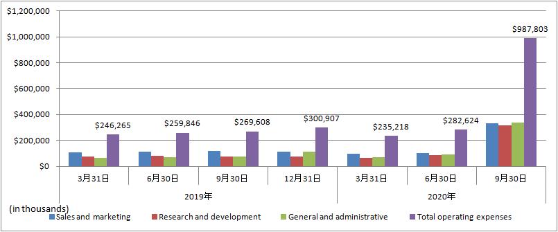 Palantir-Total-operating-expenses