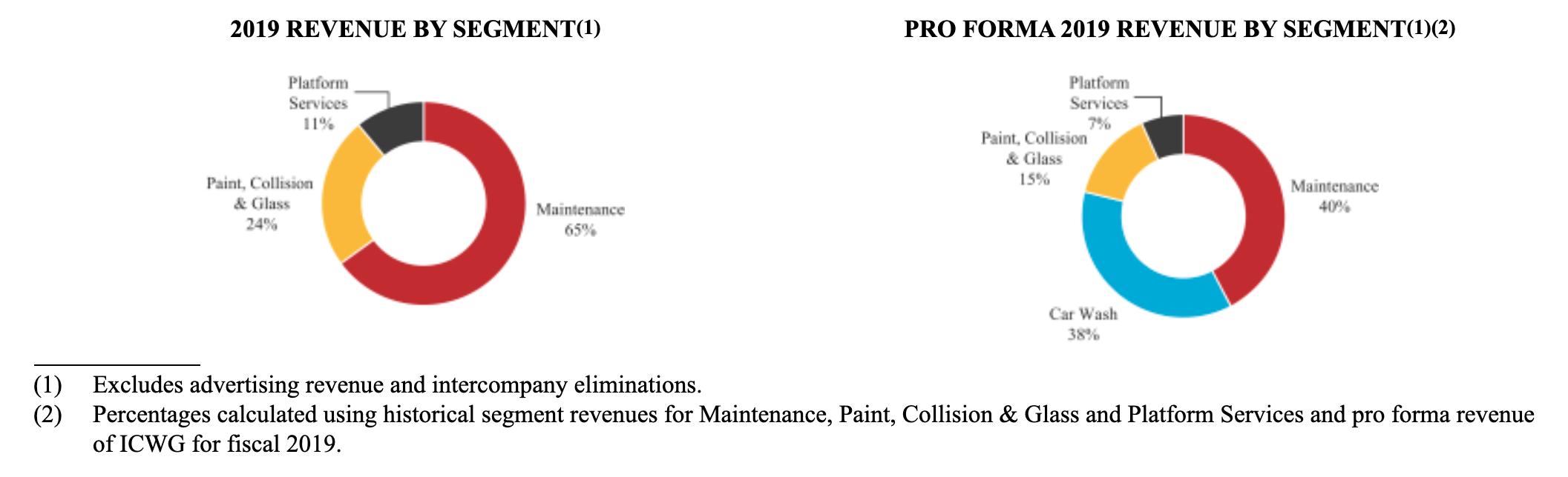 revenue segment