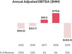 Adjusted-EBITDA-Annual