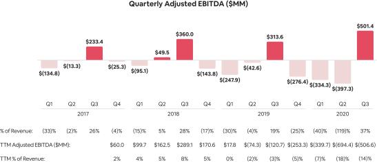 Adjusted-EBITDA-Quarterly