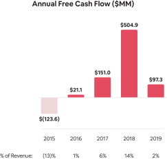 Free-Cash-Flow-Annual