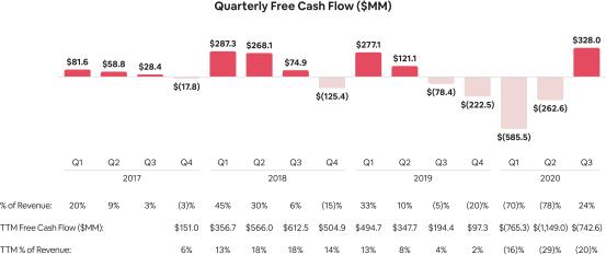 Free-Cash-Flow-Quarterly