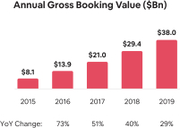 Gross-Booking-Value-Annual