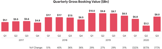 Gross-Booking-Value-Quarterly