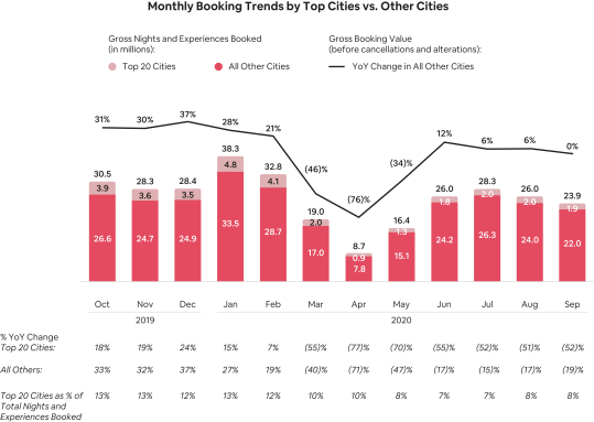 Monthly-Booking-Trends-by-Top-Cities-vs-Other-Cities