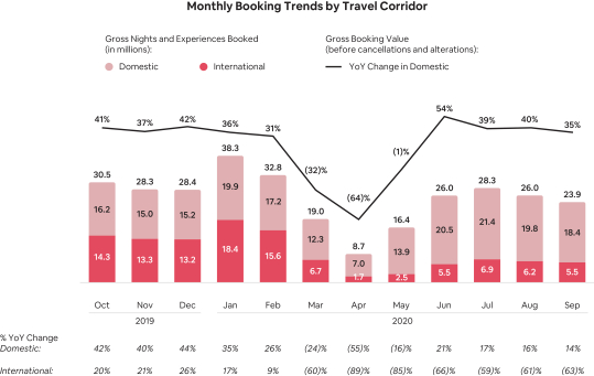 Monthly-Booking-Trends-by-Travel-Corridor