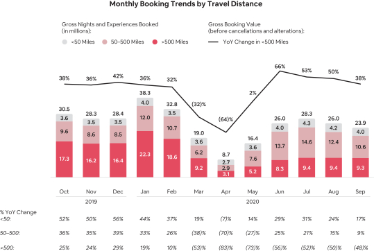Monthly-Booking-Trends-by-Travel-Distance