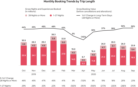 Monthly-Booking-Trends-by-Trip-Length
