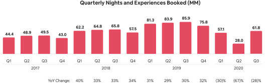Nights-and-Experiences-Booked-Quarterly