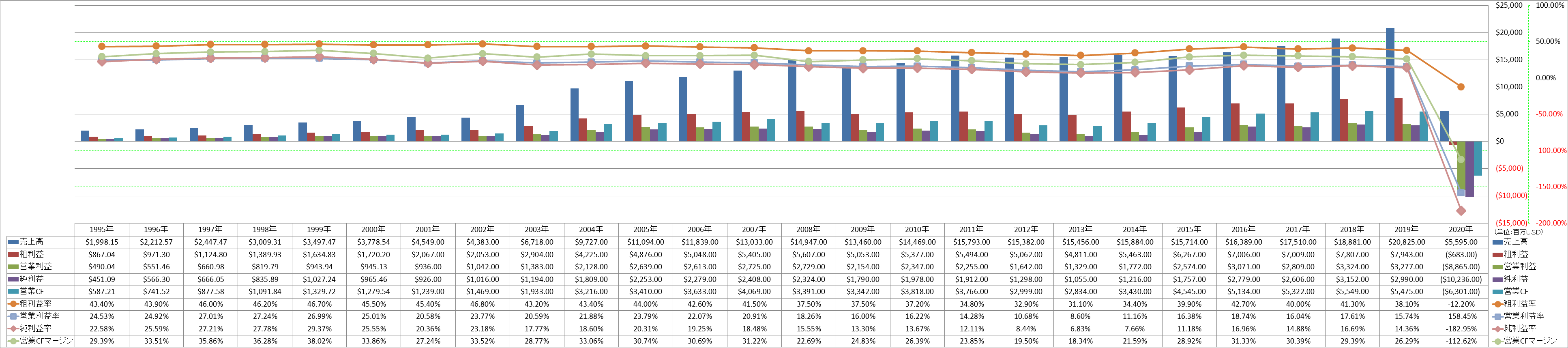ccl-annual-profitability-1